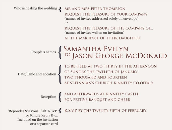 Typical wedding invitation layout